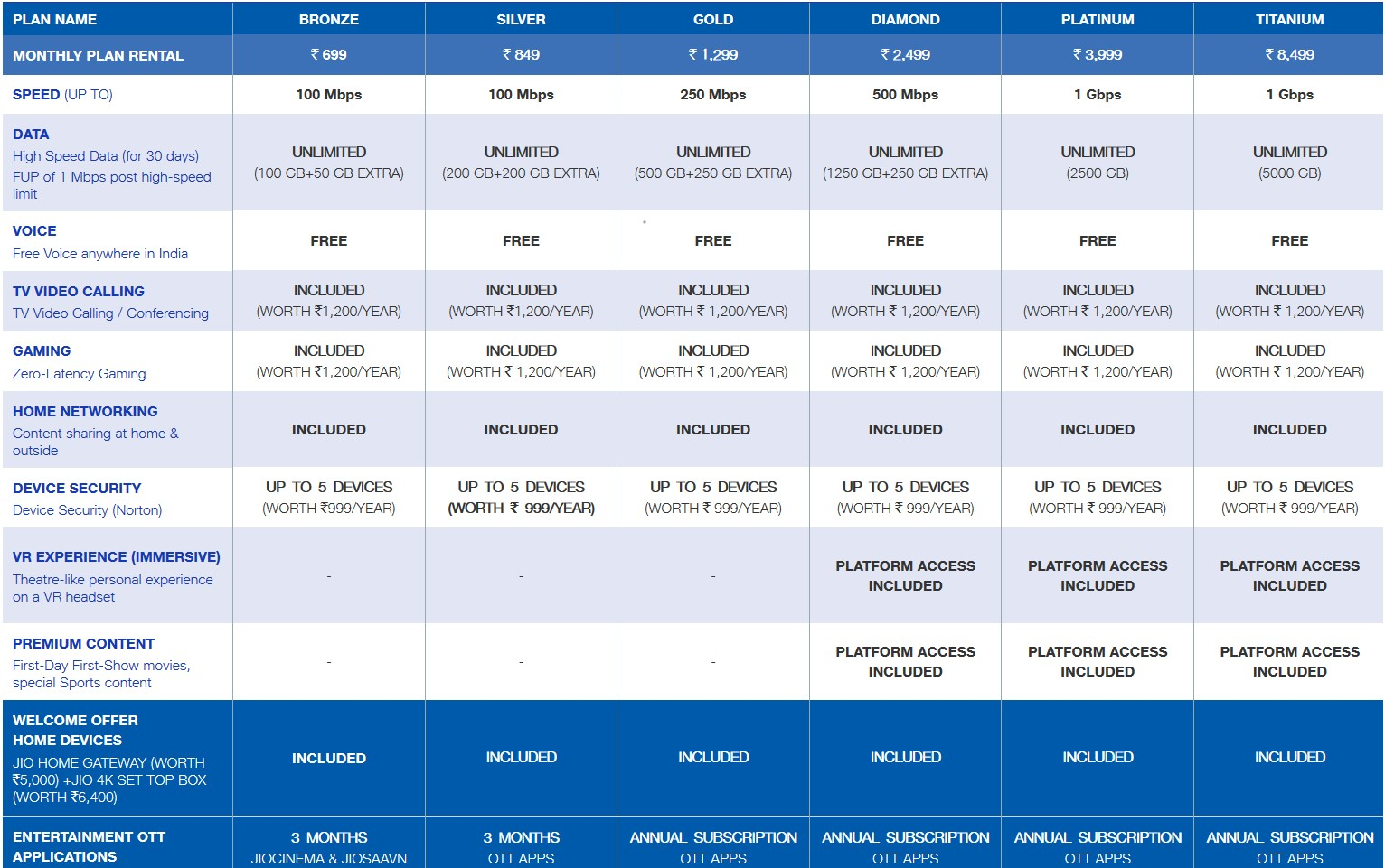 Jio giga fiber plans and pricing