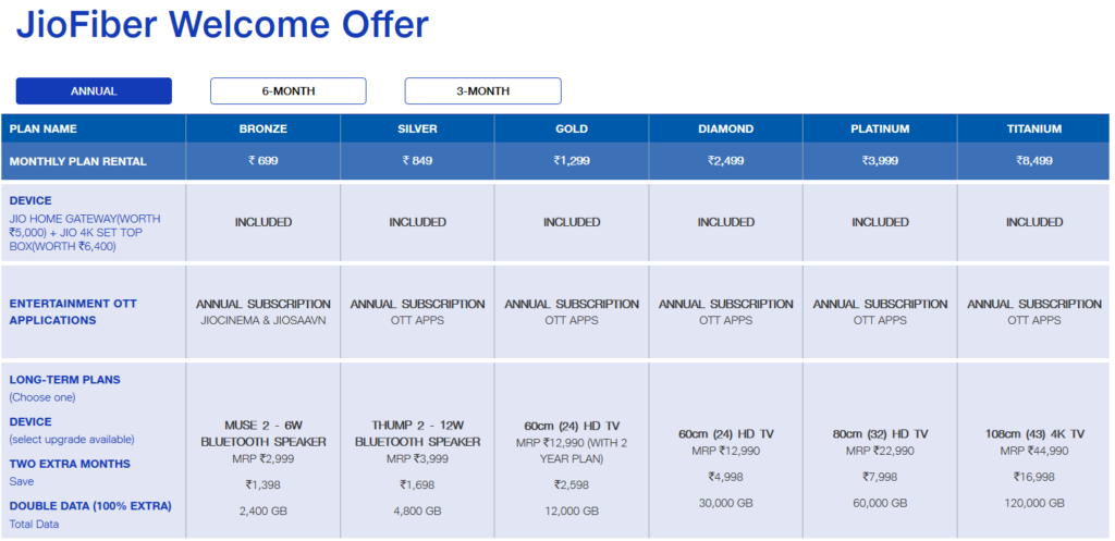 Jio Fiber Welcome offer